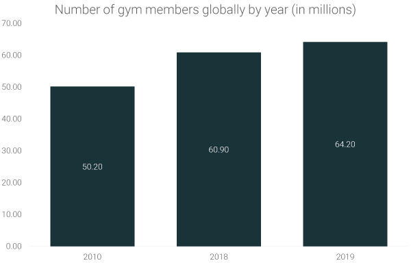 Number-of-gym-members-globally-by-year