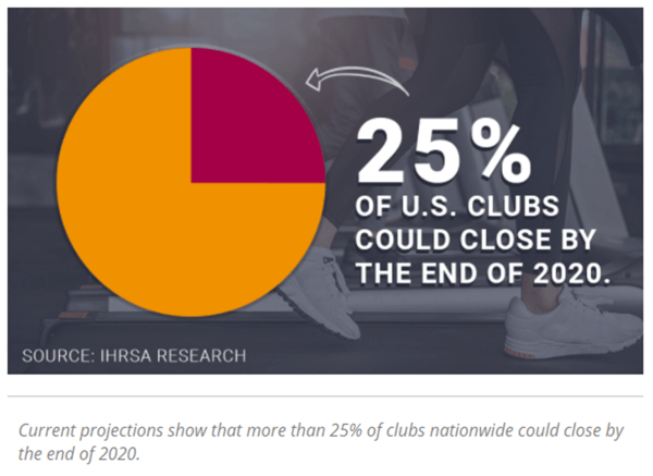 25-percent-of-US-clubs-could-close-by-end-of-2020