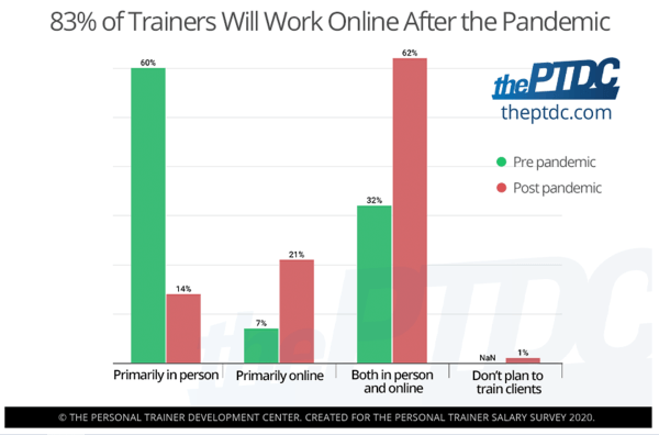 83-percent-of-personal-trainers-will-work-online-after-the-pandemic