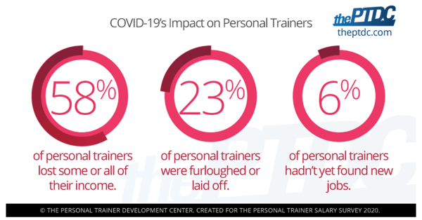 covids-impact-on-personal-trainers