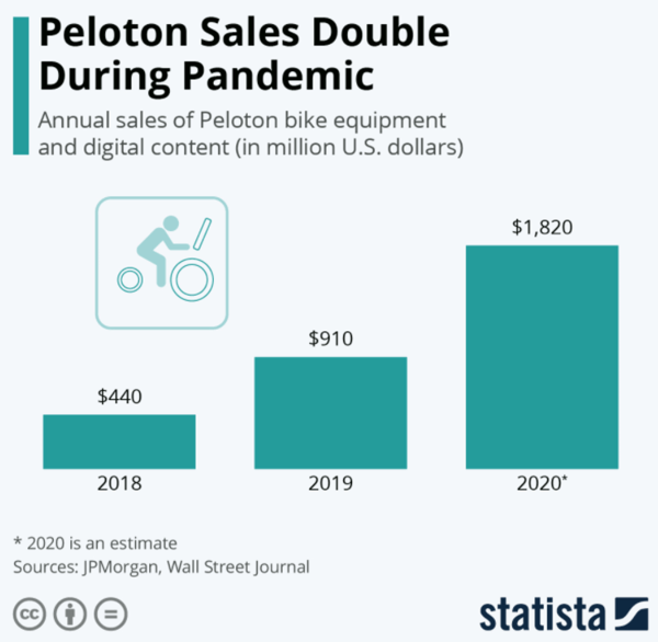 peloton-sales-double-during-pandemic