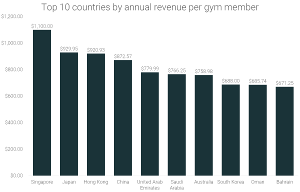 top-10-countries-by-annual-revenue-per-gym-member