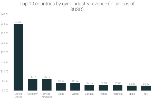 Top-10-countries-by-gym-industry-revenue