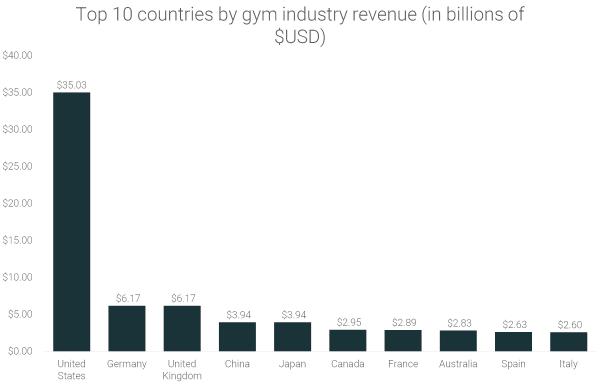 200+ Gym Industry Statistics [Global Analysis]