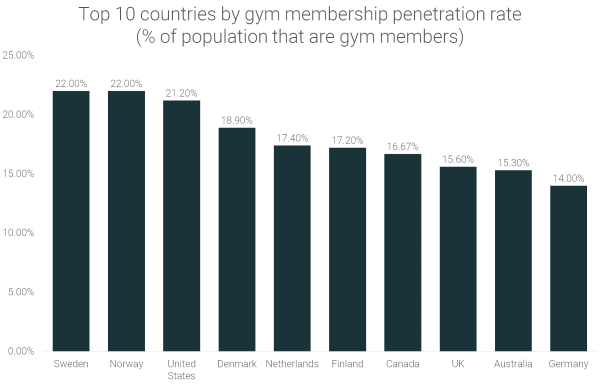 top-10-countries-by-gym-membership-penetration-rate