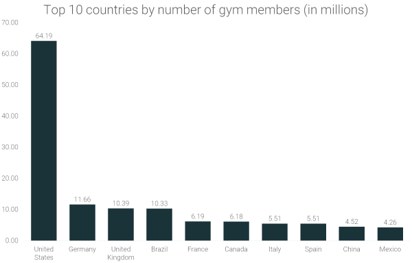 top-10-countries-by-number-of-gym-members-in-millions