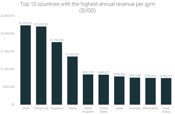 top-10-countries-with-the-highest-annual-revenue-per-gym
