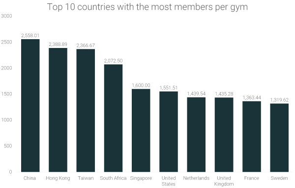 top-10-countries-with-the-most-members-per-gym