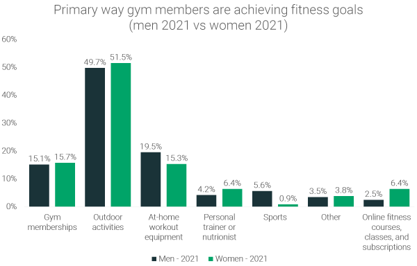 how-gym-members-staying-fit-2021-male-vs-female