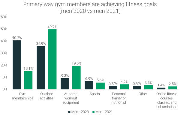 How-male-gym-members-are-staying-fit-2020-vs-2021
