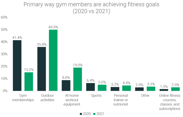 Primary-way-gym-members-are-achieving-fitness-goals-2020-vs-2021
