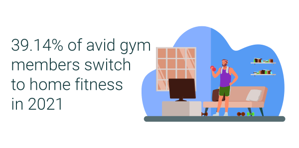 39.14% of avid gym members switch to home fitness in 2021