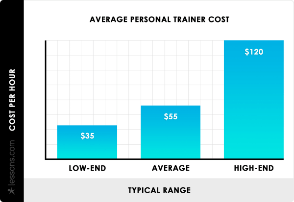 average-personal-trainer-cost