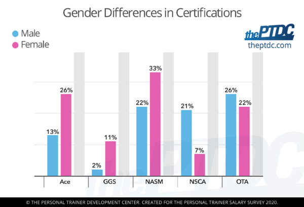 gender-differences-in-personal-trainer-certifications