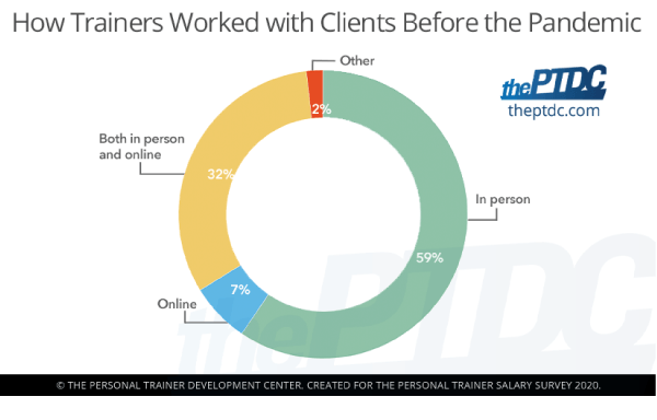 How-Trainers-worked-with-clients-before-the-pandemic