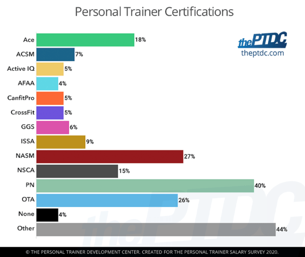 personal-trainer-certifications