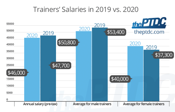 personal-trainers-salaries-in-2019-vs-2020