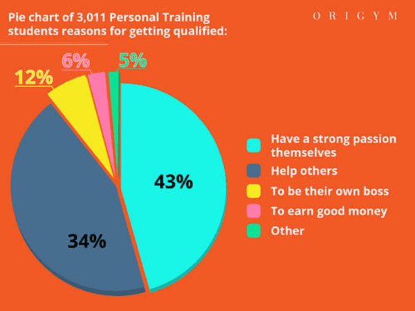 why-personal-trainers-start-their-careers