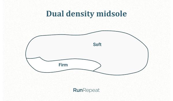 Dual-density midsole