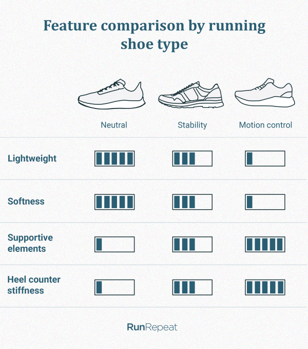 Comparison of neutral, stability and motion control running shoes
