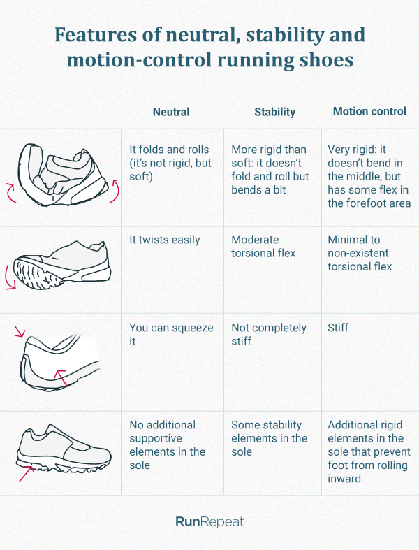 Features of motion control, stability and neutral running shoes
