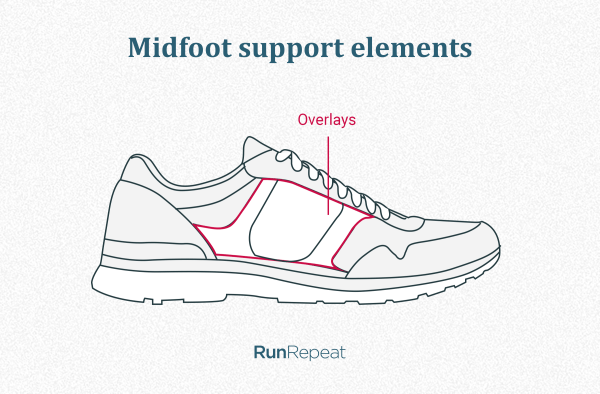 Support elements in the midfoot