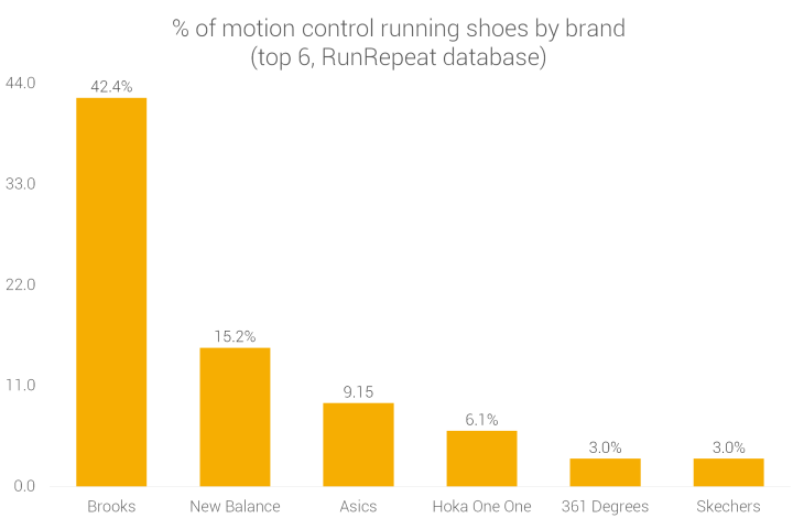 Brands making motion control running shoes