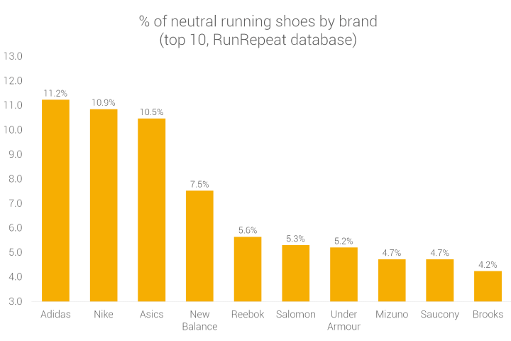 Brands making neutral running shoes