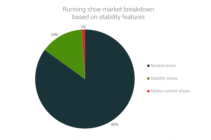 Market breakdown by stability features of running shoes