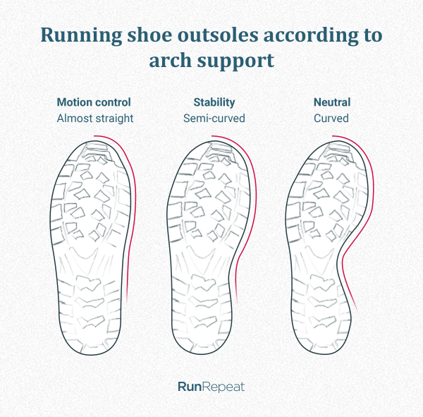 Shape of the running shoe outsole