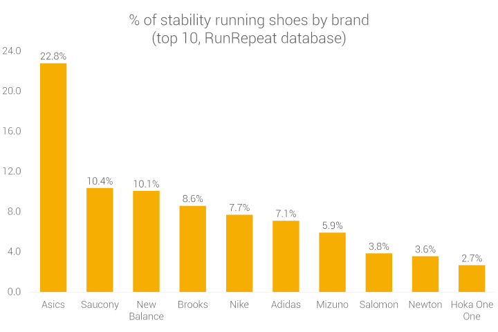 Brands making stability running shoes