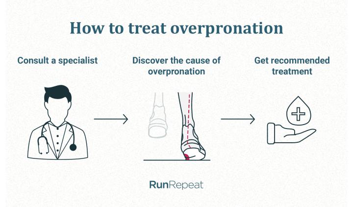Overpronation treatment