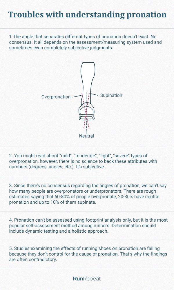 Understand pronation