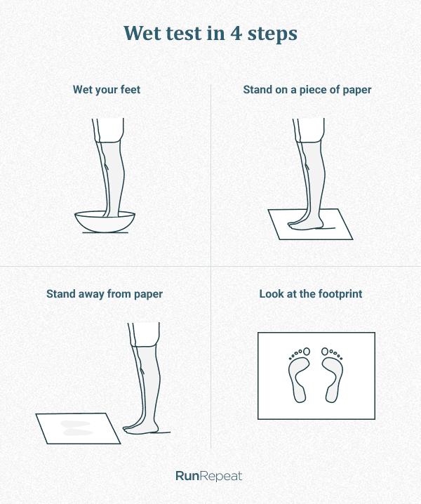wet-test-for-pronation