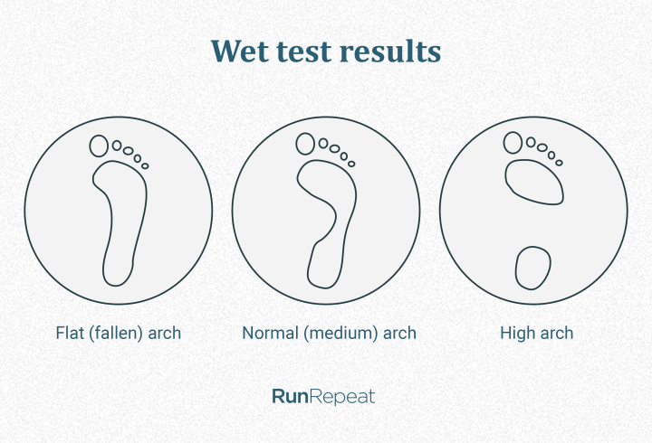 wet-test-results-pronation