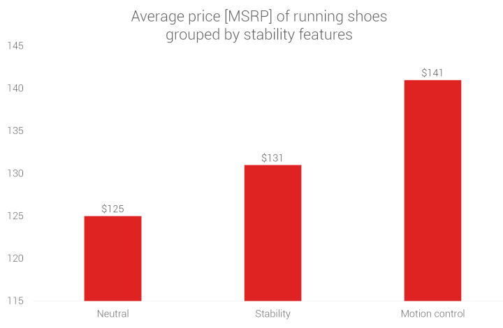 Price comparison of running shoes grouped by stability features