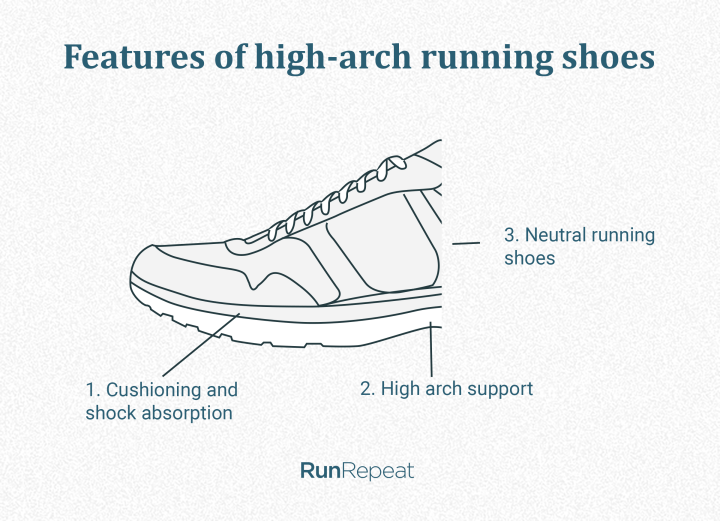 High-arch running shoes features