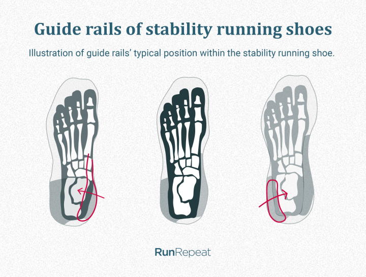 Guide rails in stability running shoes