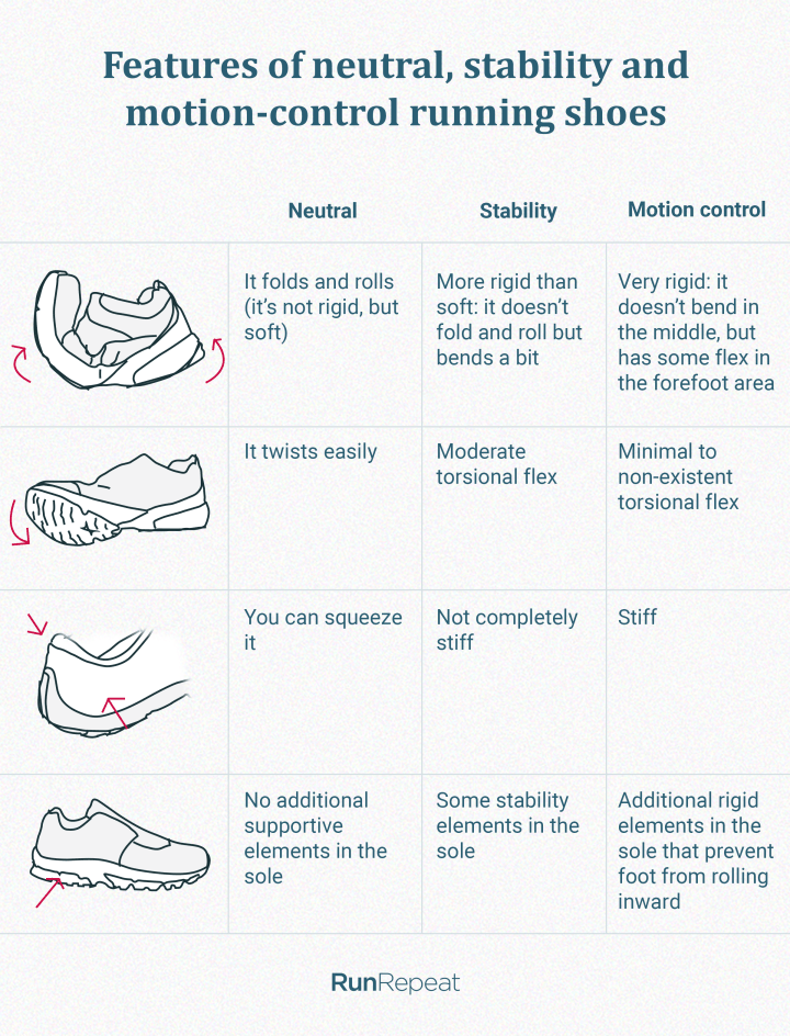 How to recognize running shoes with stability features