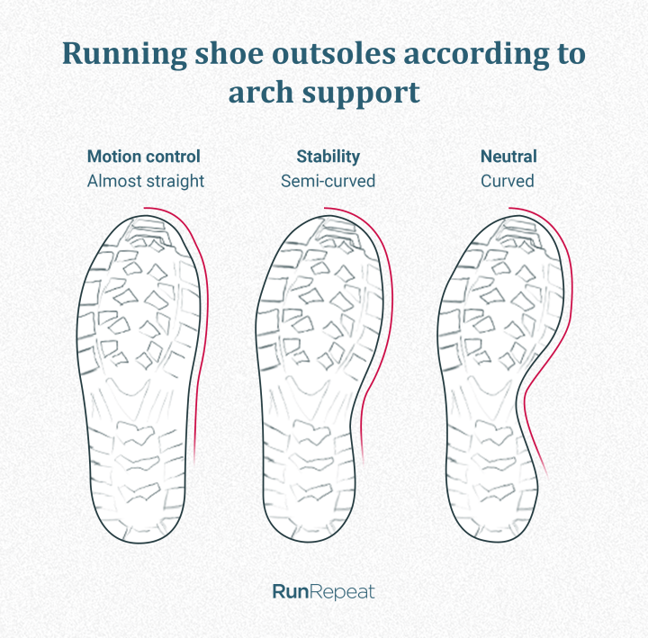 Shape of the running shoe last based on stability features