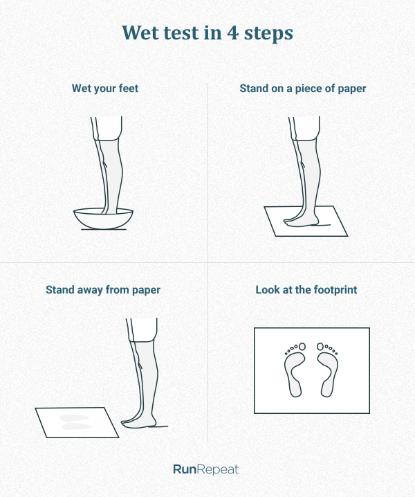 How to do a wet test