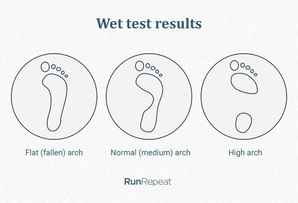 Footprint analysis using a wet test