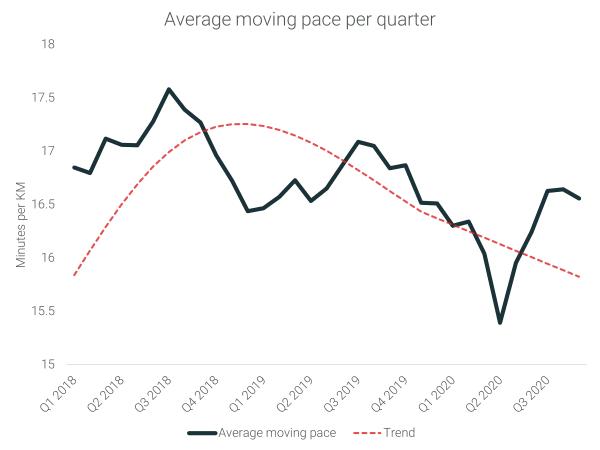 Average moving pace per quarter