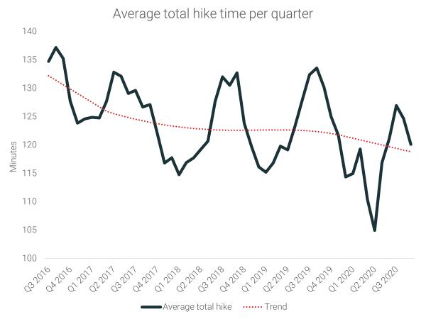 Average total hike time per quarter