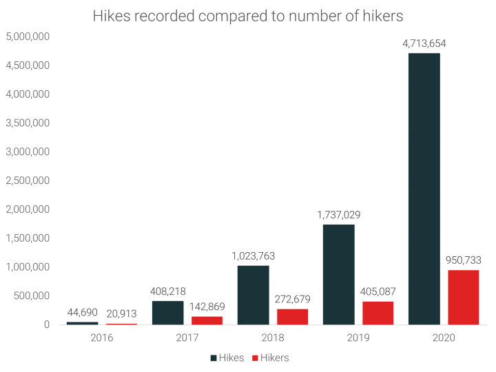 Hikes recorded compared to number of hikers
