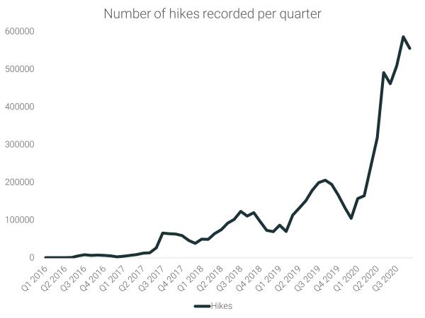 Number of hikes per quarter
