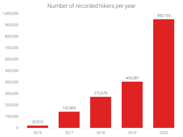 Number of recorded hikers per year