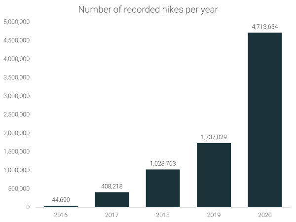 Number of recorded hikes per year