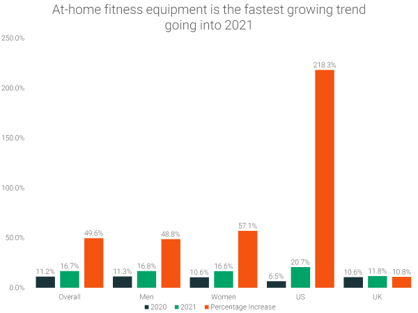 at-home-fitness-equipment-fastest-growing-trend-2021