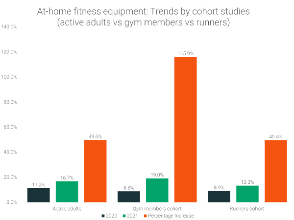 at-home-fitness-equipment-trends-by-cohort-study